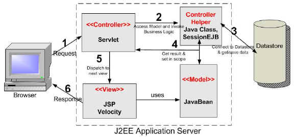 Mvc architecture model 2 architecture for Architecture java